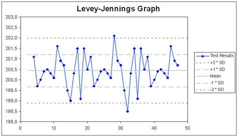 levey jennings in excel youtube laboratory quality control wikipedia