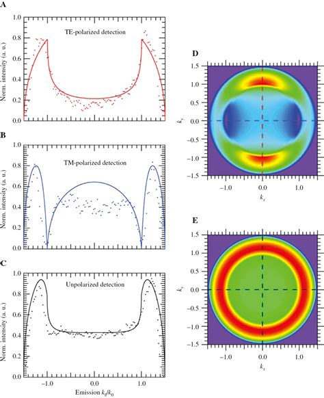 raman cross section engineering light emission of two dimensional materials in