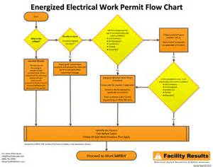 energized electrical work permit template electrical safety poster energized electrical work