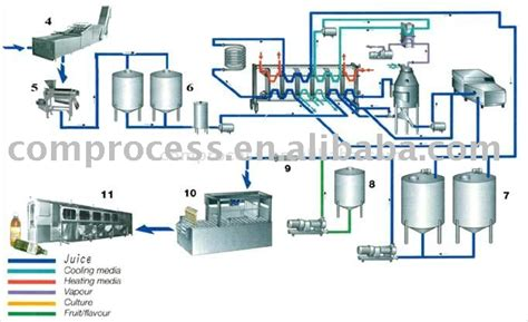 diagramme de fabrication de jus d orange pdf تخطيط مصانع الاغذية