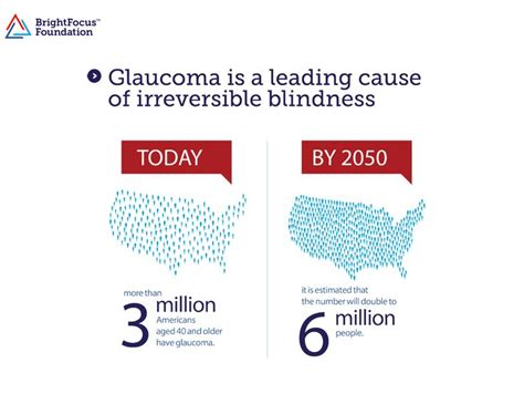 Can Glaucoma Cause Blindness 1000 images about illustrations and snapshots on