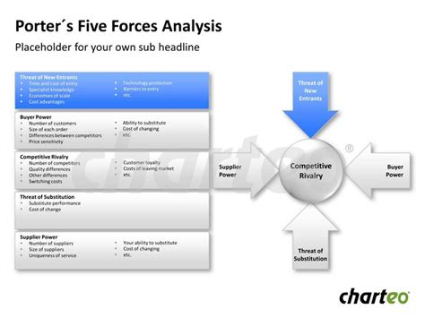 porter five forces analysis template 17 best images about value proposition on