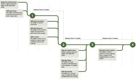 make a roadmap filecloudchris