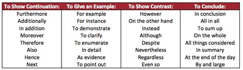 Linking Words To Conclude An Essay by Organizing Your Page