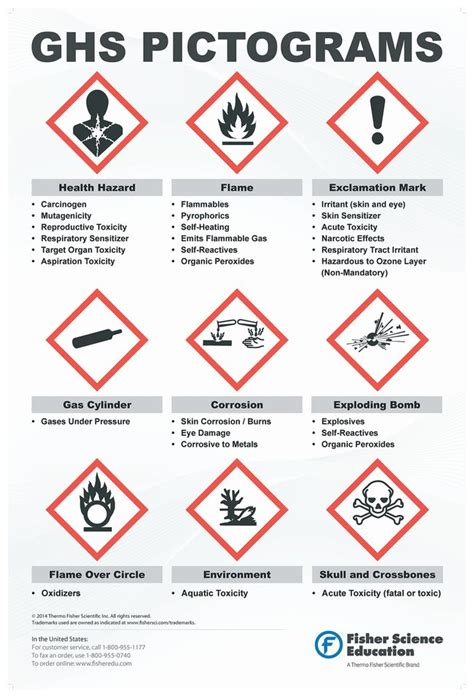 printable ghs labels fisherbrand globally harmonized system warning pictogram