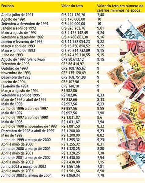 teto salarial inss 2016 teto da aposentadoria em janeiro de 2016
