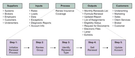 Identifying High Level Requirements Using Sipoc Diagram Sipoc Diagram Exles