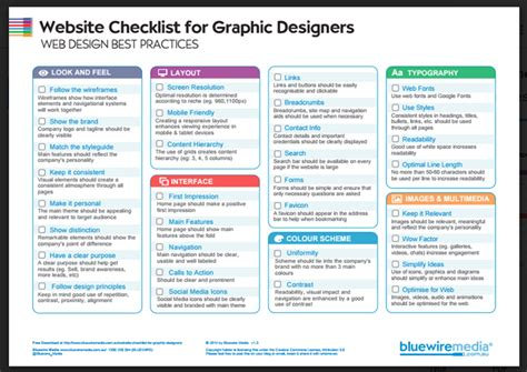 home building design checklist an easy to use graphic design project checklist for websites