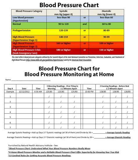 blood pressure cards template 19 blood pressure chart templates easy to use for free