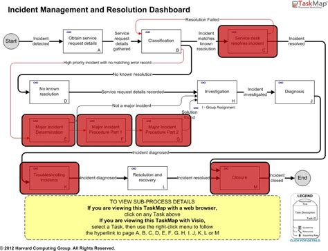 itil incident management policy template itil incident management best practices