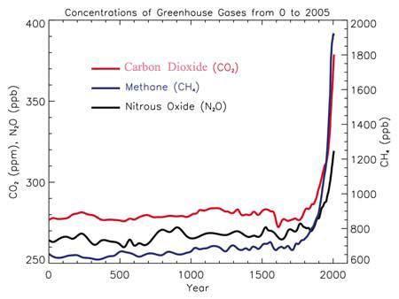 greenhouse gas measurements | niwa