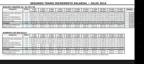 incremento salarial docente 2016 dgcye grilla de incremento salarial propuesto 2016 171 para
