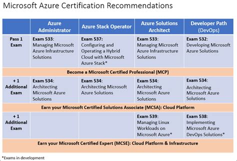 microsoft certification exam list microsoft learning azure certification recommendations for modern it job