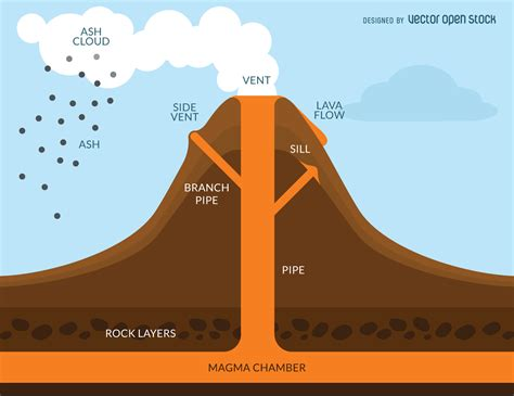 diagram of a volcano for stages of volcanic eruption diagram www imgkid the