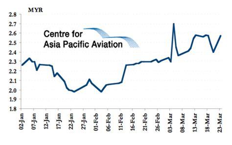 airasia yahoo finance malaysia airports surges again share wrap capa
