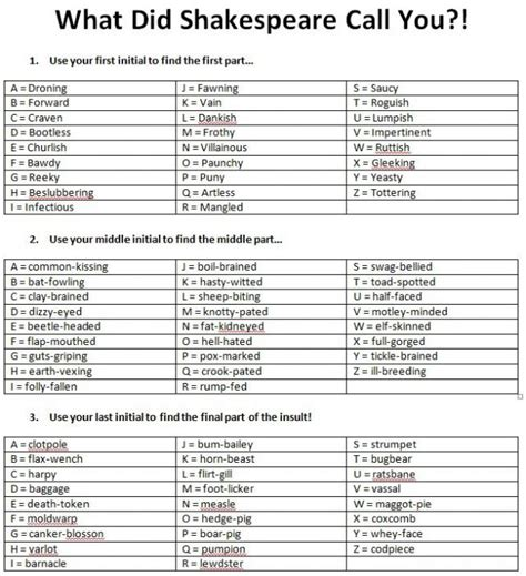 author biography generator 18 best shakespeare insults prepareth to square you