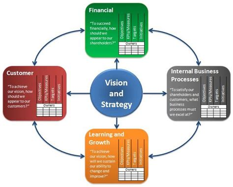 The Best Article Balanced Scorecard Kaplan Norton what is a balanced scorecard readytomanage