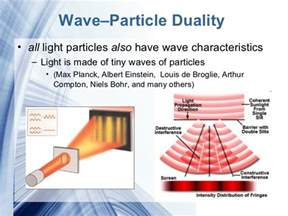 Wave Particle Duality Of Light by The Electromagnetic Spectrum