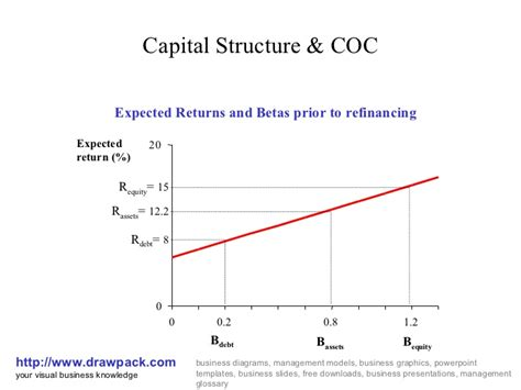 Capital Structure Of Tata Motors Mba by Capital Structure Coc Business Diagram