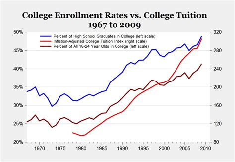 demographics and the demand for higher education books tuition the homa files