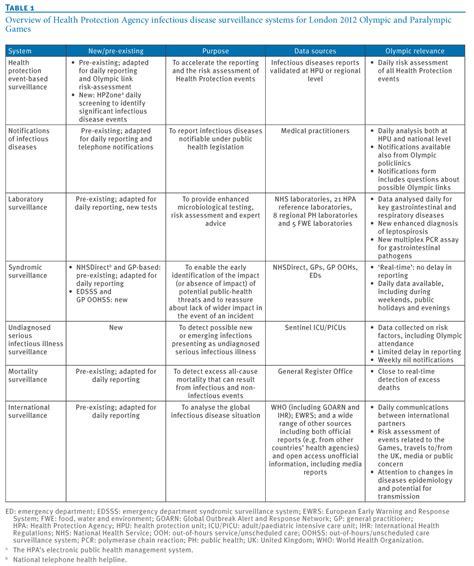 Disease Report Template