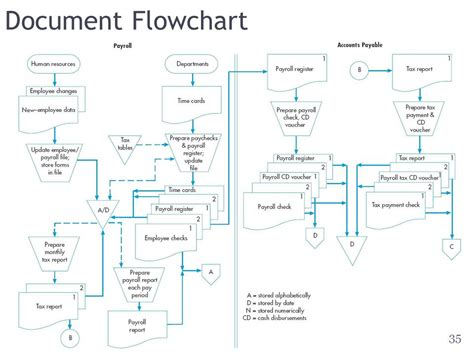 docs flowchart flowchart docs 28 images docs flowchart template best