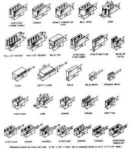 concrete block sizes concrete block sizes