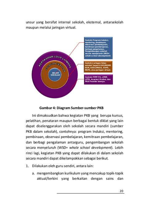 Buku Pengembangan Karir Profesi Guru Dv buku pedoman pengembangan profesi guru
