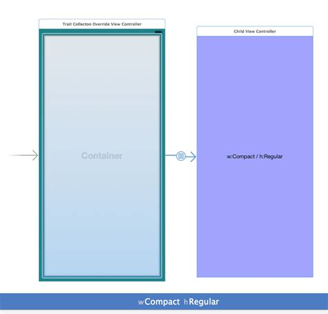 ipad css layout with landscape portrait orientations demo objective c sizing class for ipad portrait and landscape