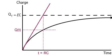 how capacitor charge exponentially how can i graph an rc circuit socratic