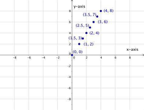 graph plotting graph linear equations in two variables intermediate algebra