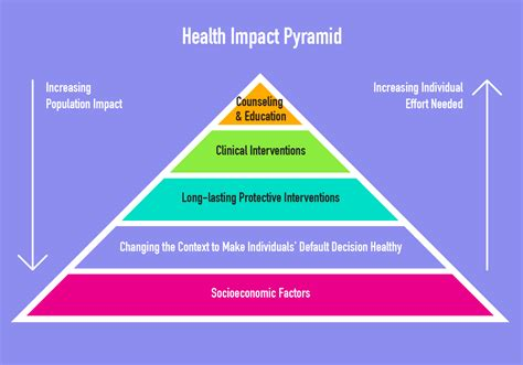 health impact pyramid gallery