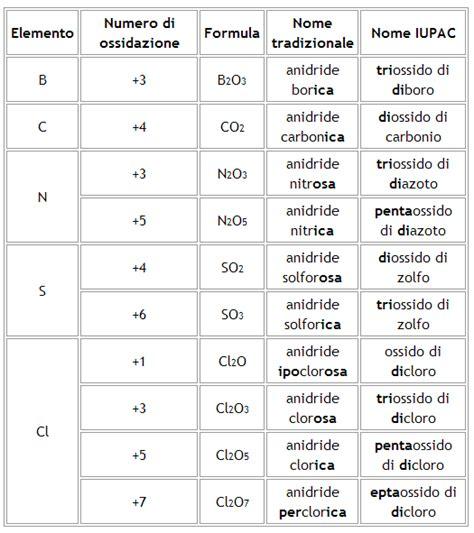 tavola periodica numeri ossidazione tabella numeri di ossidazione images