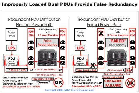do dual power supply servers increase redundancy