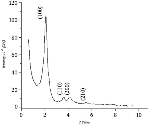 Xrd Pattern Of Mesoporous Silica | fig 2 xrd patterns of mesoporous silica nanoparticles