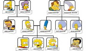 simpsons tree exercises the simpsons family tree