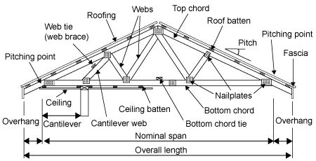 roof structure diagram roof truss diagram roofing faqs roof
