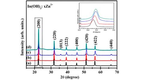xrd pattern shift fast photocatalytic degradation of an organic dye and