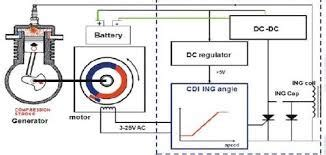 capacitor discharge fault locator capacitor discharge ignition c d i unit fault the madras mechanical institutethe madras