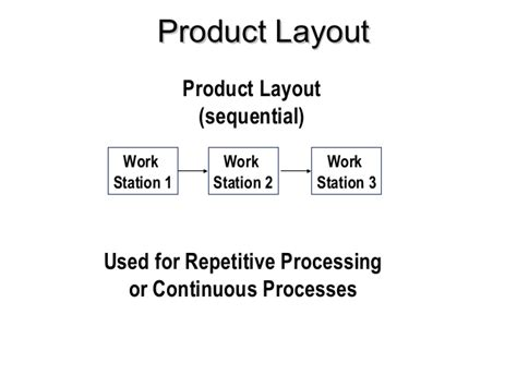 product layout design definition product service profiling