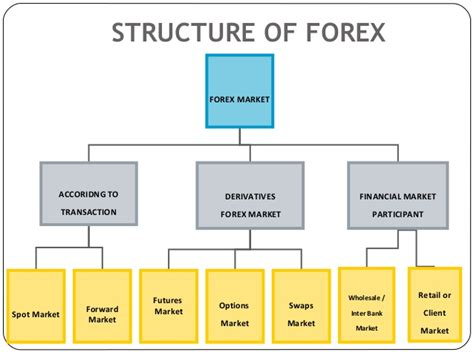 foreign currency exchange how to trade foreign currency forex work in the internet ru