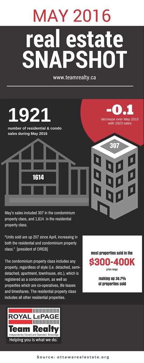 california real estate economy 2016 market trends ottawa real estate market snapshot may 2016 john