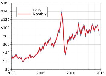 world oil market chronology from 2003 wikipedia
