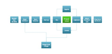 project management process flow chart template project management cycle flowchart program to