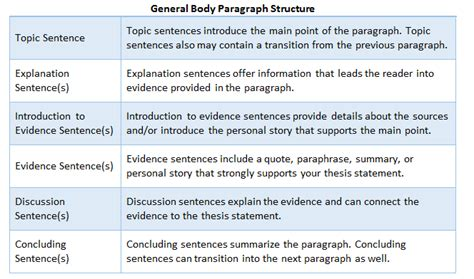 Standard Academic Essay Format by Standard Academic Paper Format Writefiction581 Web Fc2