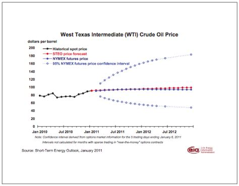 viable opposition: the price of oil: what does the future