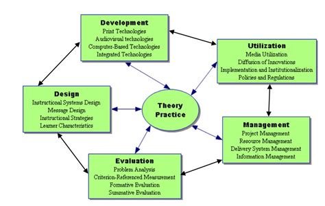 layout definition in technology definitions of instructional technology educational