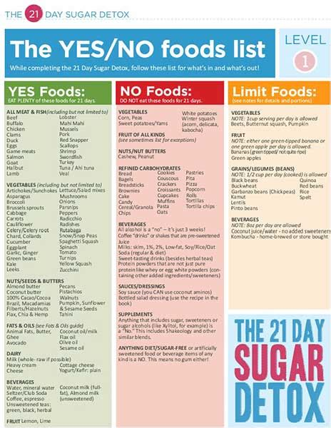 21 Day Sugar Detox Yes Food List by 21 Day Sugar Detox Review Bust Sugar Carb Cravings