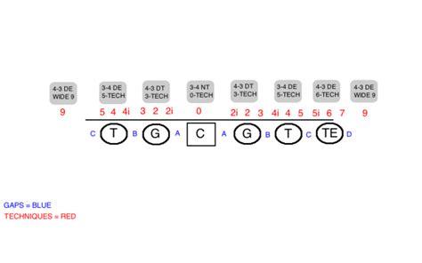 football holes diagram obnoxious line diagram obnoxious free engine image for