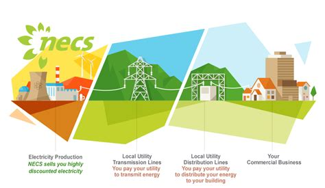 electric supply electric energy suppliers necs energy